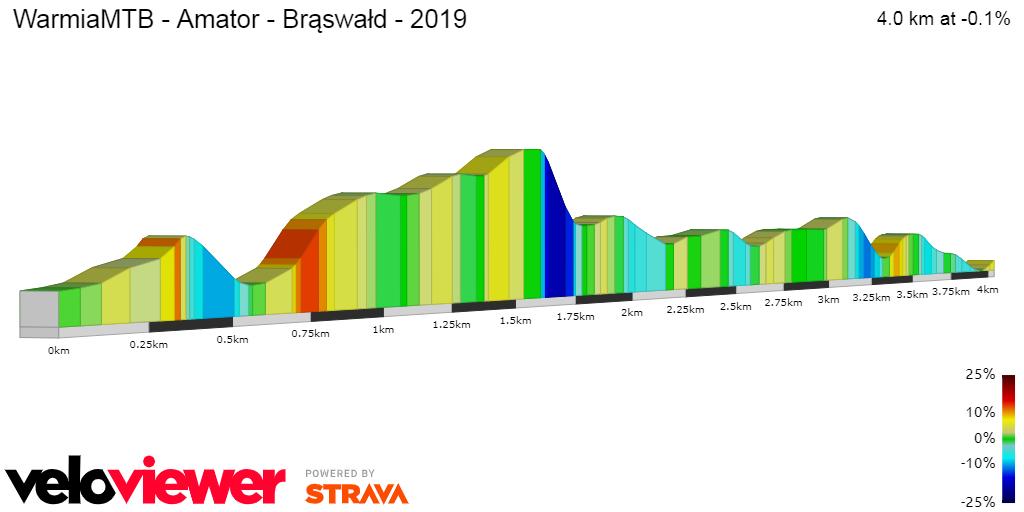 2D Elevation profile image for WarmiaMTB - Amator - Brąswałd - 2019