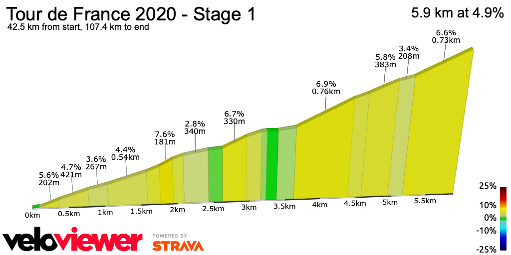 2D Elevation profile image for Tour de France 2020 - Stage 1