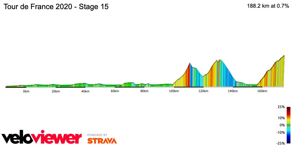 2D Elevation profile image for Tour de France 2020 - Stage 15