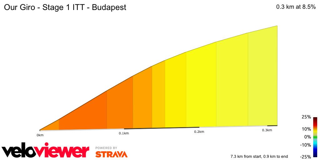 2D Elevation profile image for Giro d'Italia 2020 - Stage 1 ITT