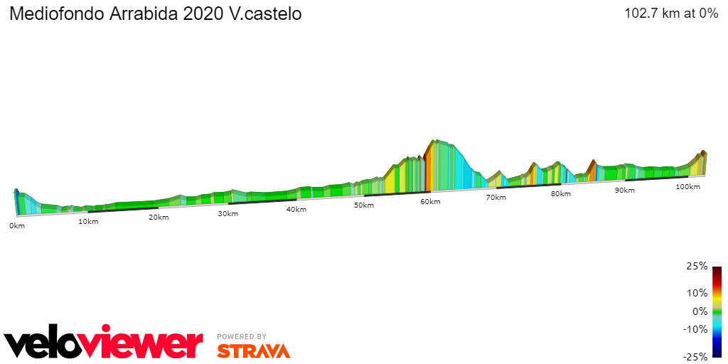 2D Elevation profile image for Mediofondo Arrabida 2020