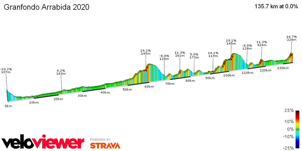 2D Elevation profile image for Granfondo Arrabida 2020