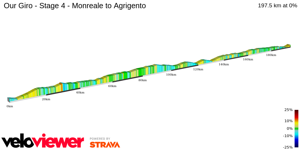 2D Elevation profile image for Our Giro - Stage 4 - Monreale to Agrigento