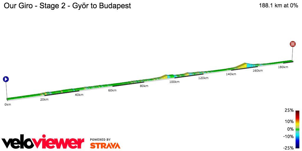 2D Elevation profile image for Our Giro - Stage 2 - Györ to Budapest