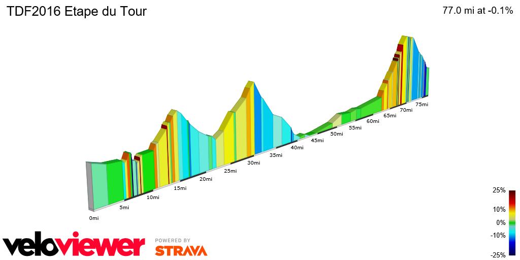 2D Elevation profile image for TDF2016 Stage 20 Etape du Tour