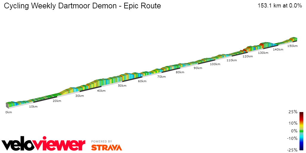 2D Elevation profile image for Cycling Weekly Dartmoor Demon - Epic Route