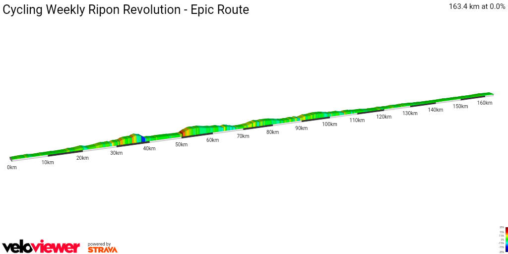 2D Elevation profile image for Cycling Weekly Ripon Revolution - Epic Route