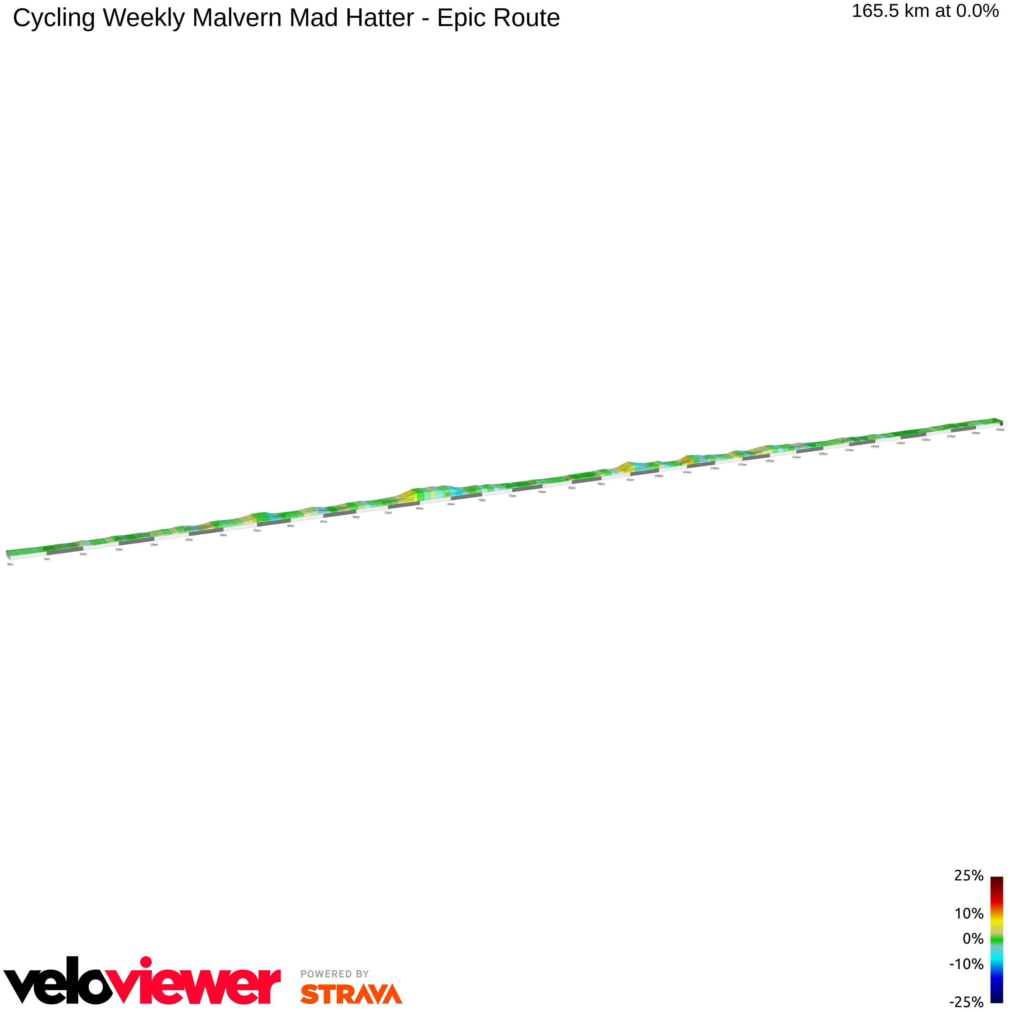 2D Elevation profile image for Cycling Weekly Malvern Mad Hatter - Epic Route