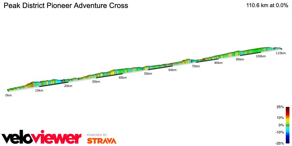 2D Elevation profile image for Peak District Pioneer Adventure Cross
