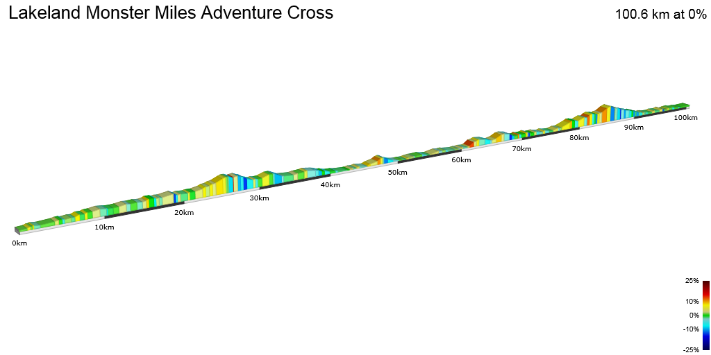 2D Elevation profile image for  Lakeland Monster Miles Adventure Cross