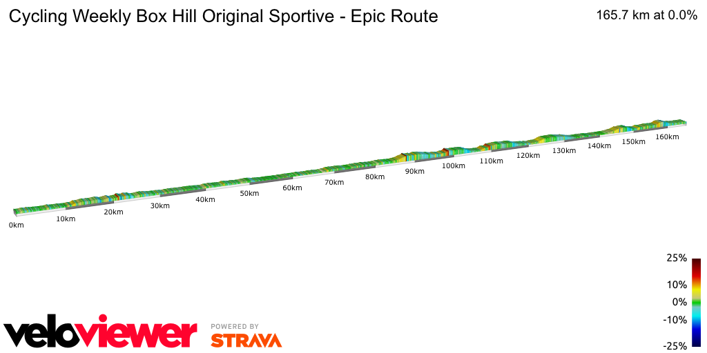 2D Elevation profile image for Cycling Weekly Box Hill Original Sportive - Epic Route