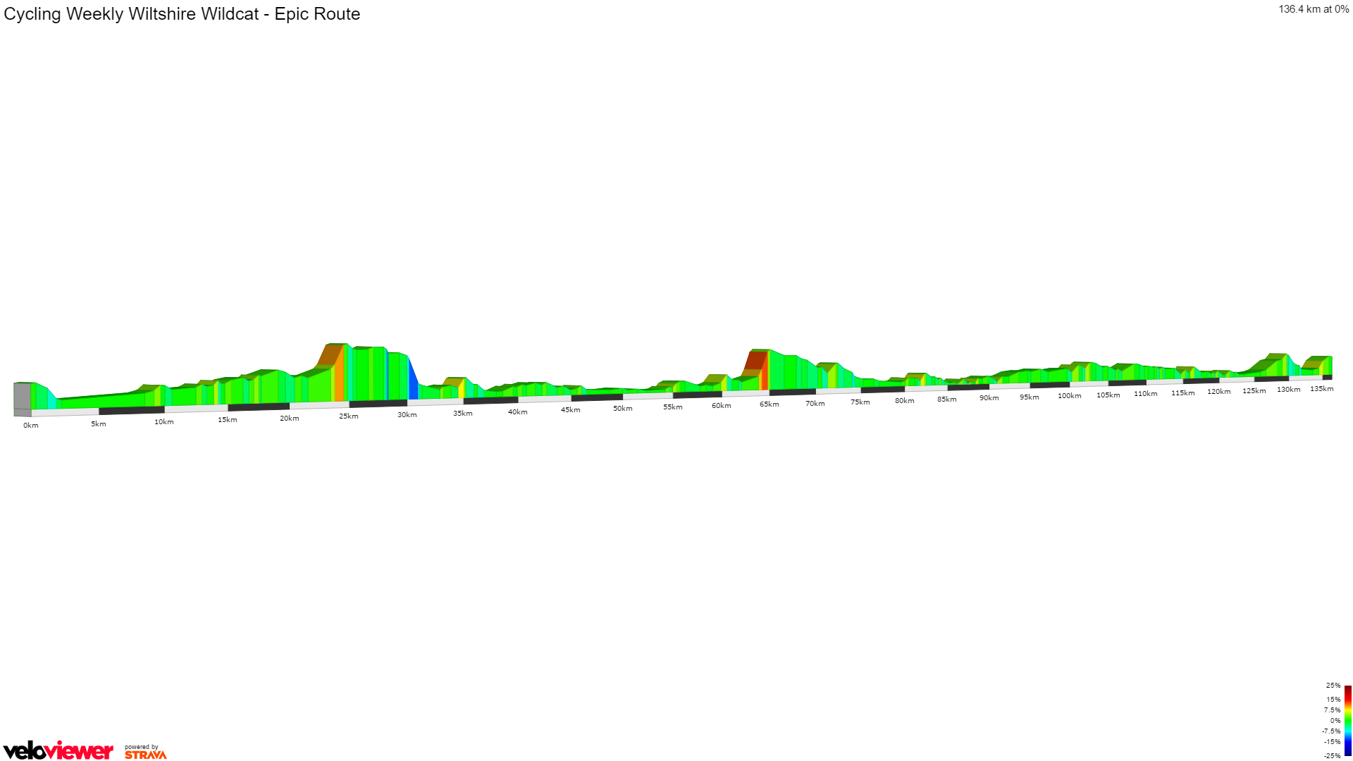 2D Elevation profile image for Cycling Weekly Wiltshire Wildcat - Epic Route