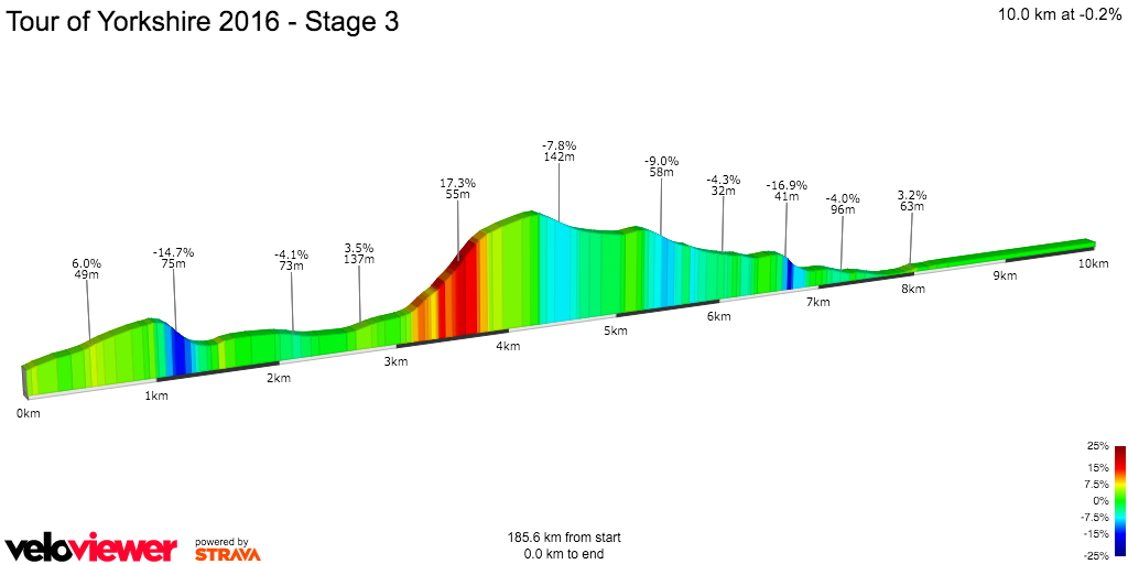 2D Elevation profile image for Tour of Yorkshire 2016 - Stage 3
