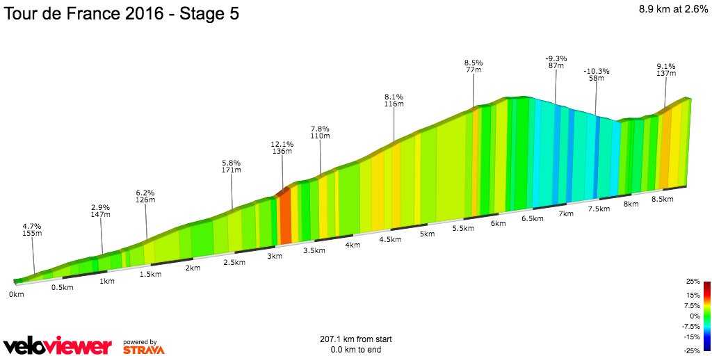 2D Elevation profile image for Tour de France 2016 - Stage 5