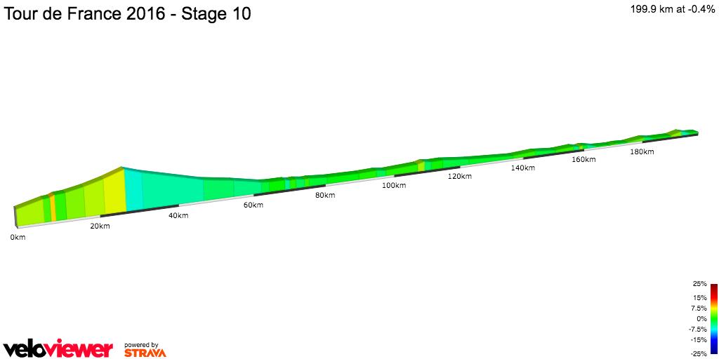 2D Elevation profile image for Tour de France 2016 - Stage 10
