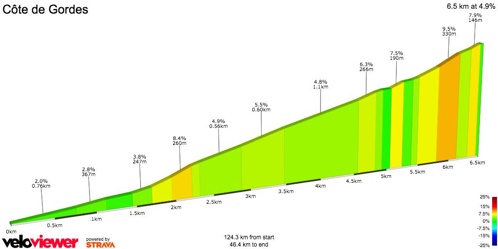 2D Elevation profile image for Tour de France 2016 - Stage 12