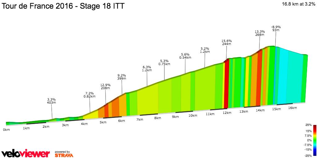 2D Elevation profile image for Tour de France 2016 - Stage 18 ITT