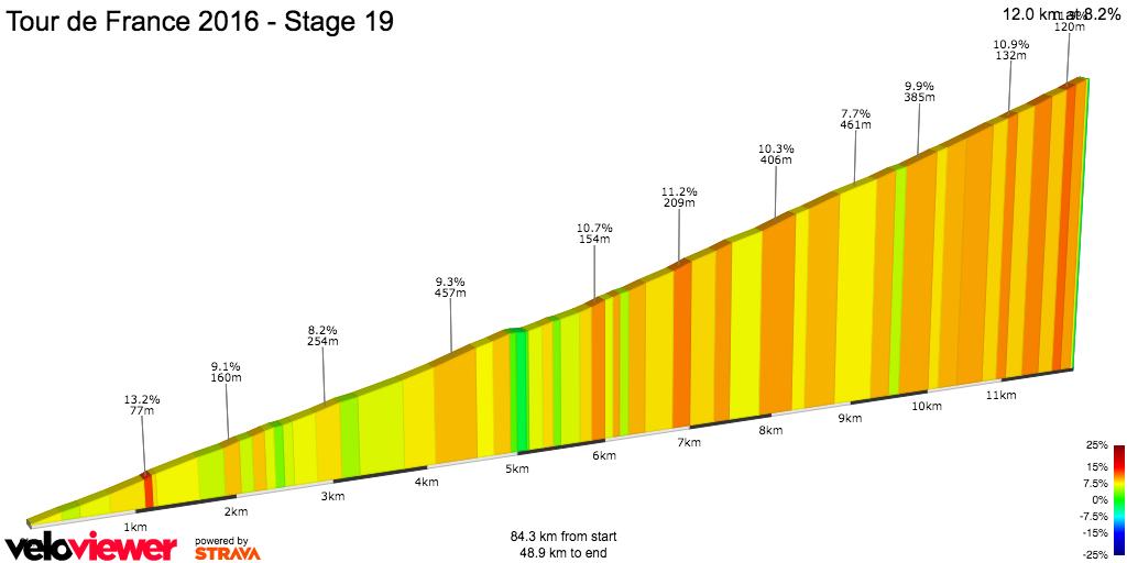 2D Elevation profile image for Tour de France 2016 - Stage 19