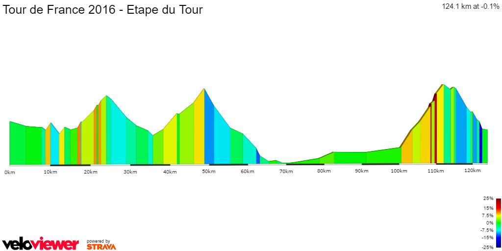 2D Elevation profile image for Tour de France 2016 - Etape du Tour