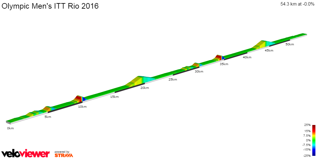 2D Elevation profile image for Olympic Men's ITT Rio 2016
