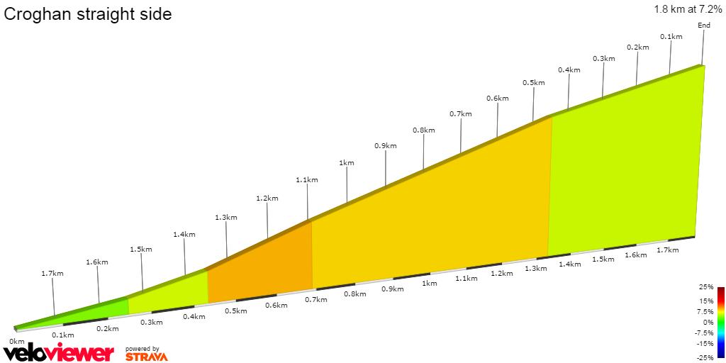 2D Elevation profile image for