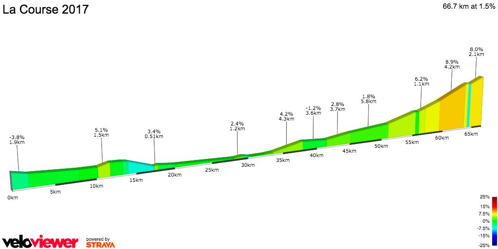 2D Elevation profile image for La Course 2017