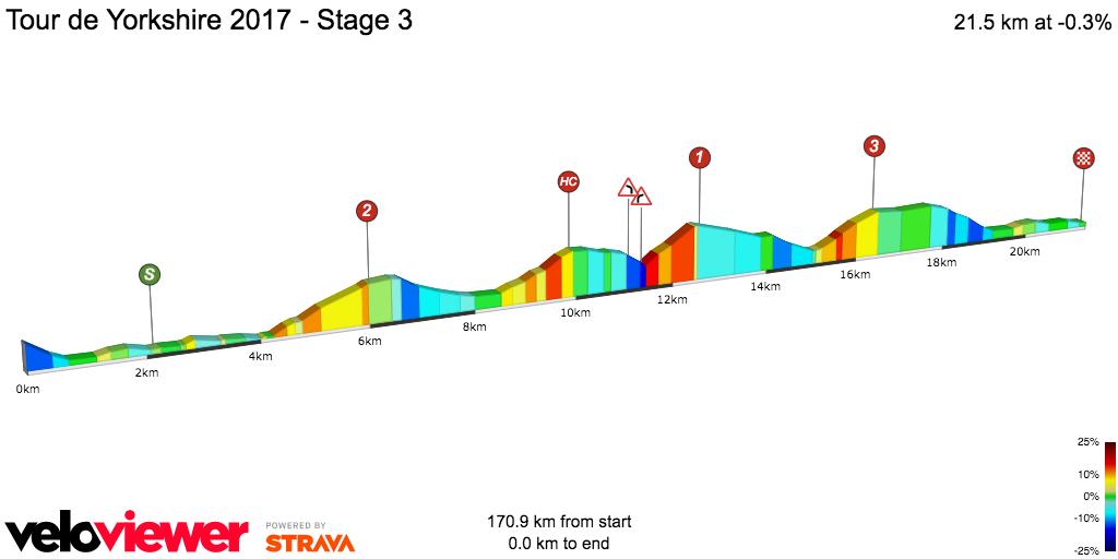 2D Elevation profile image for Tour de Yorkshire 2017 - Stage 3