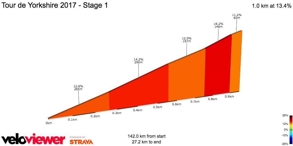 2D Elevation profile image for Tour de Yorkshire 2017 - Stage 1