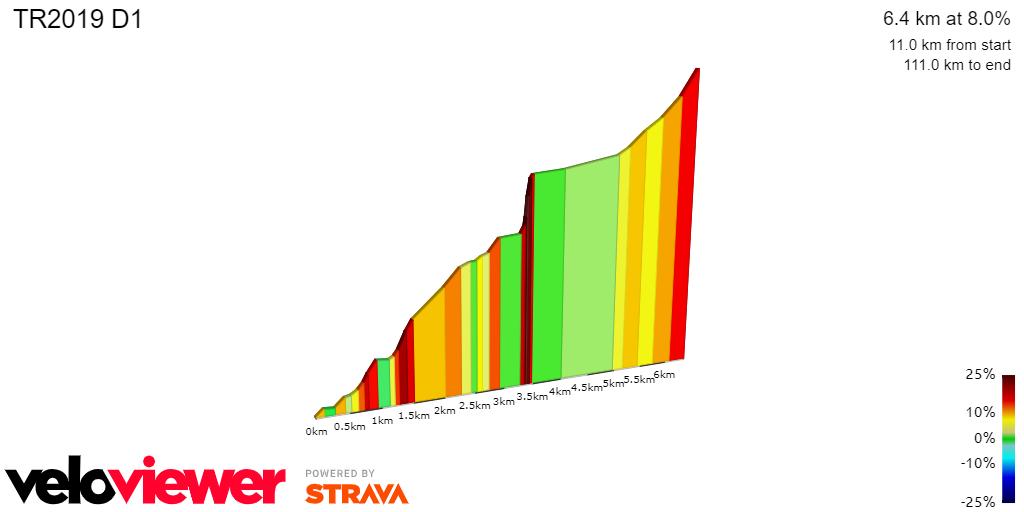 2D Elevation profile image for TR2017 D1