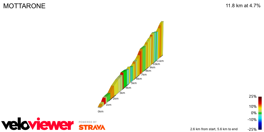 2D Elevation profile image for MOTTARONE