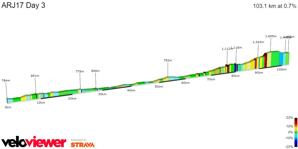 2D Elevation profile image for ARJ17 Day 3