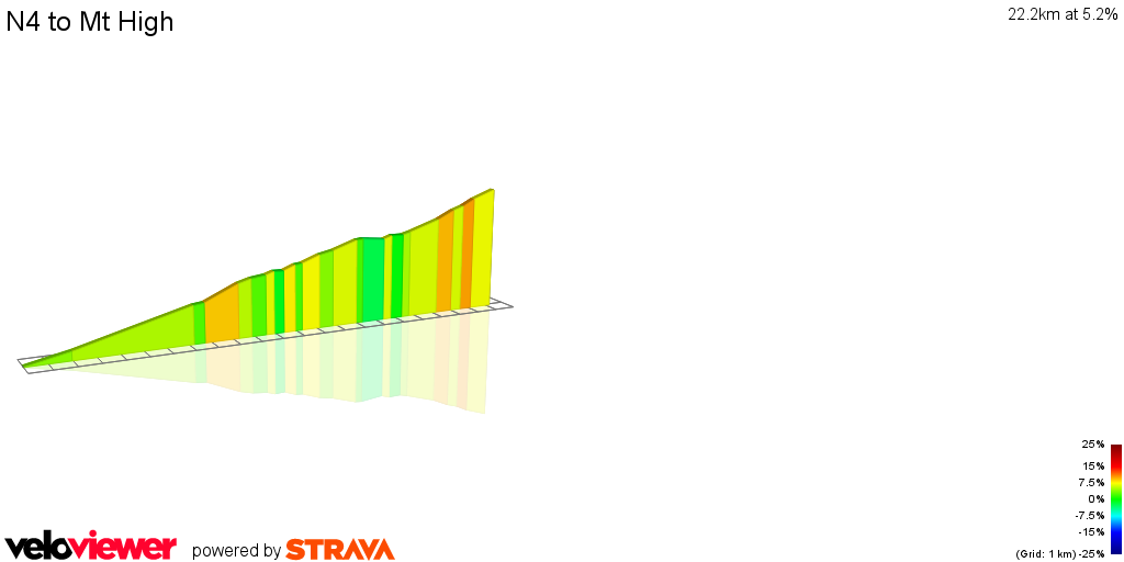2D Elevation profile image for N4 to Mt High