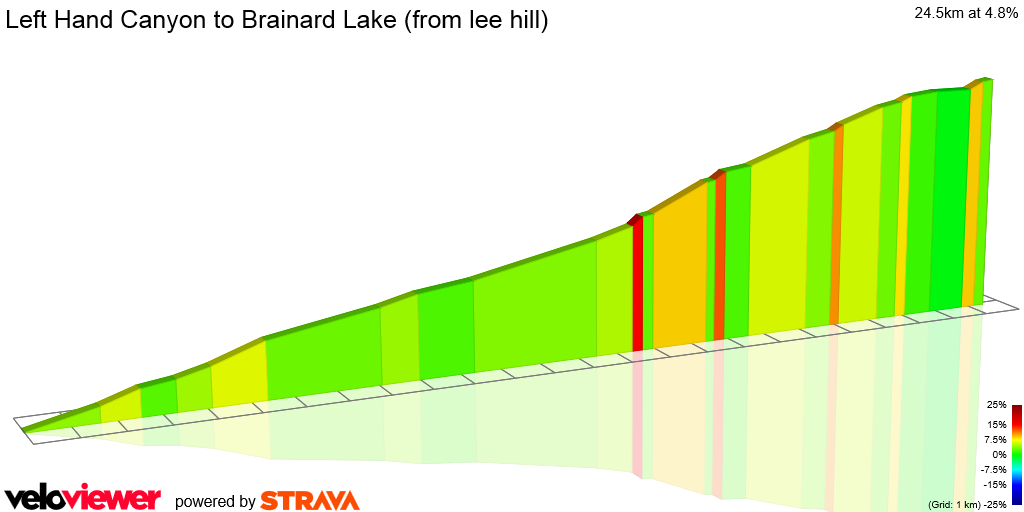 2D Elevation profile image for Left Hand Canyon to Brainard Lake (from lee hill)