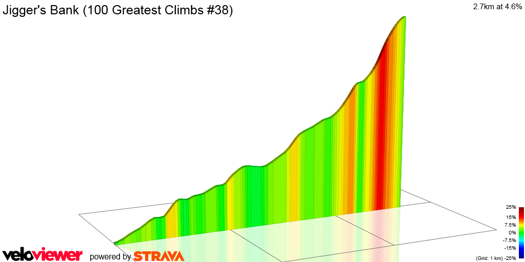 2D Elevation profile image for Jigger's Bank (100 Greatest Climbs #38)