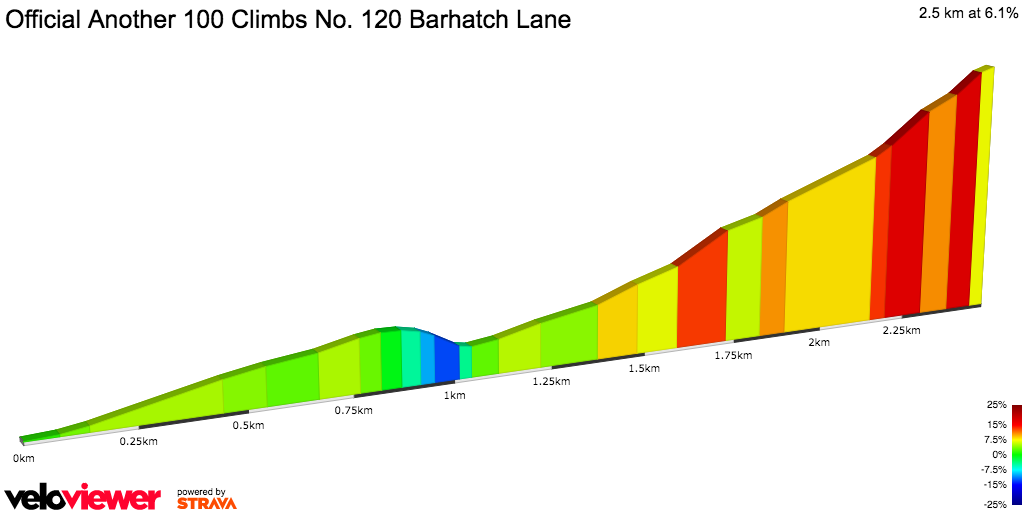 2D Elevation profile image for Official Another 100 Climbs No. 120 Barhatch Lane