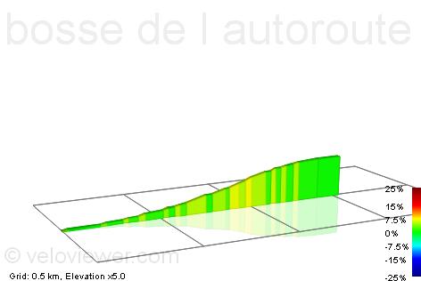2D Elevation profile image for bosse de l autoroute vers dourdan