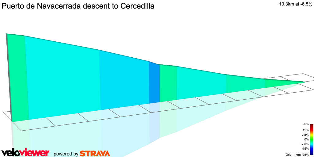 2D Elevation profile image for Puerto de Navacerrada descent to Cercedilla