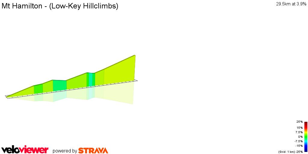 2D Elevation profile image for Mt Hamilton - (Low-Key Hillclimbs)