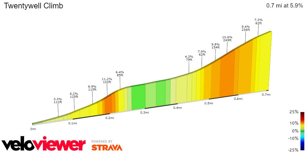 2D Elevation profile image for Twentywell Climb