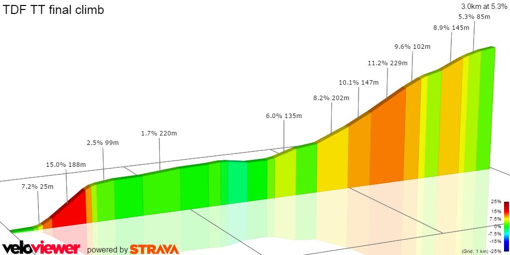 2D Elevation profile image for TDF TT final climb