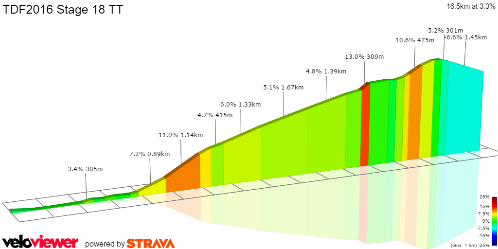 2D Elevation profile image for Stage 18 CLM Sallanches to Megeve Correct route??