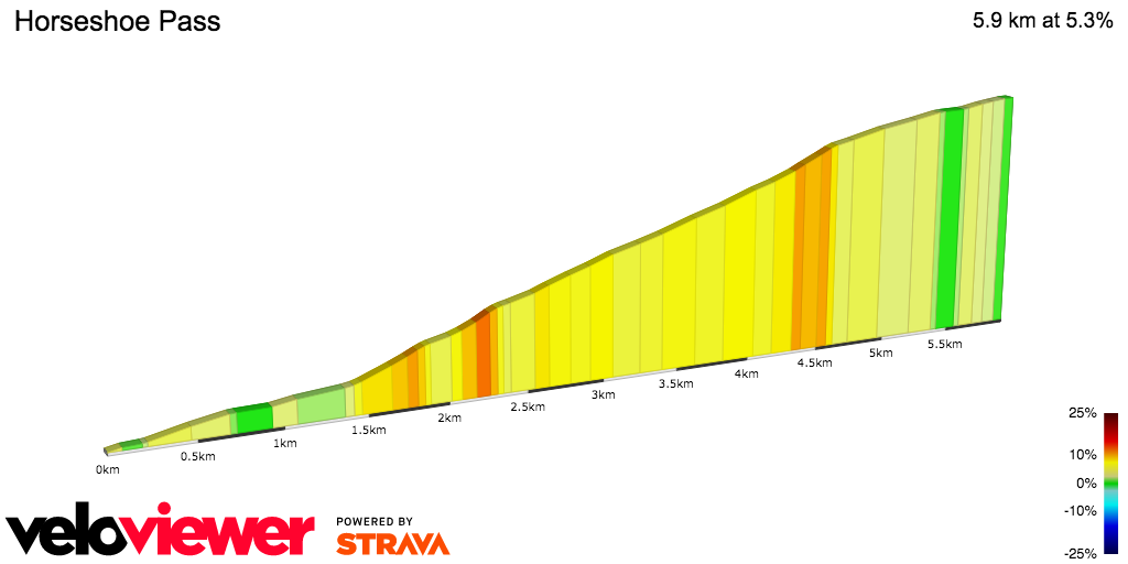 2D Elevation profile image for OFFICIAL 100Climbs No90 Horseshoe Pass