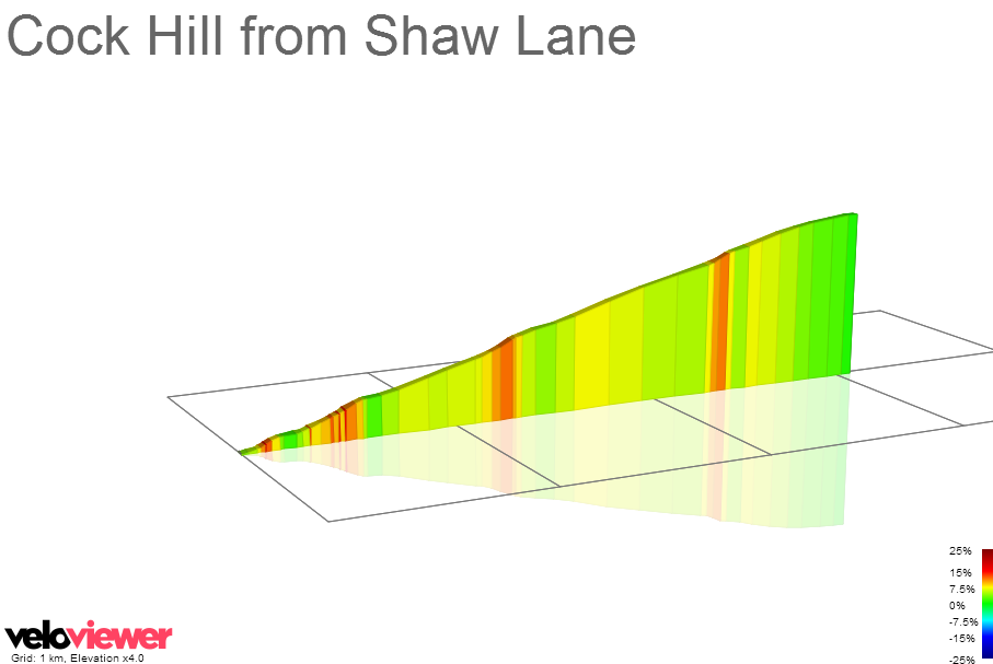 2D Elevation profile image for Cock Hill from Shaw Lane