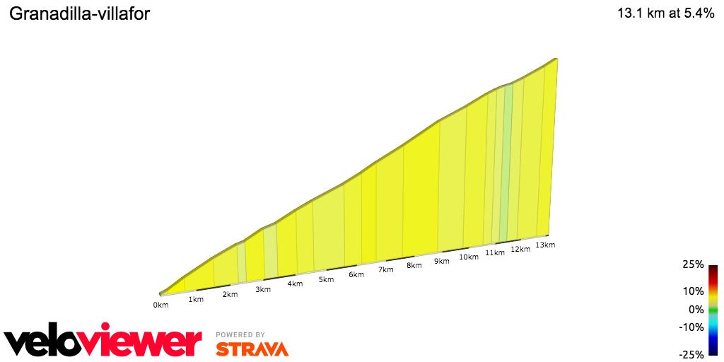 2D Elevation profile image for Granadilla-villafor