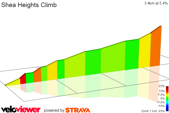 2D Elevation profile image for Shea Heights Climb
