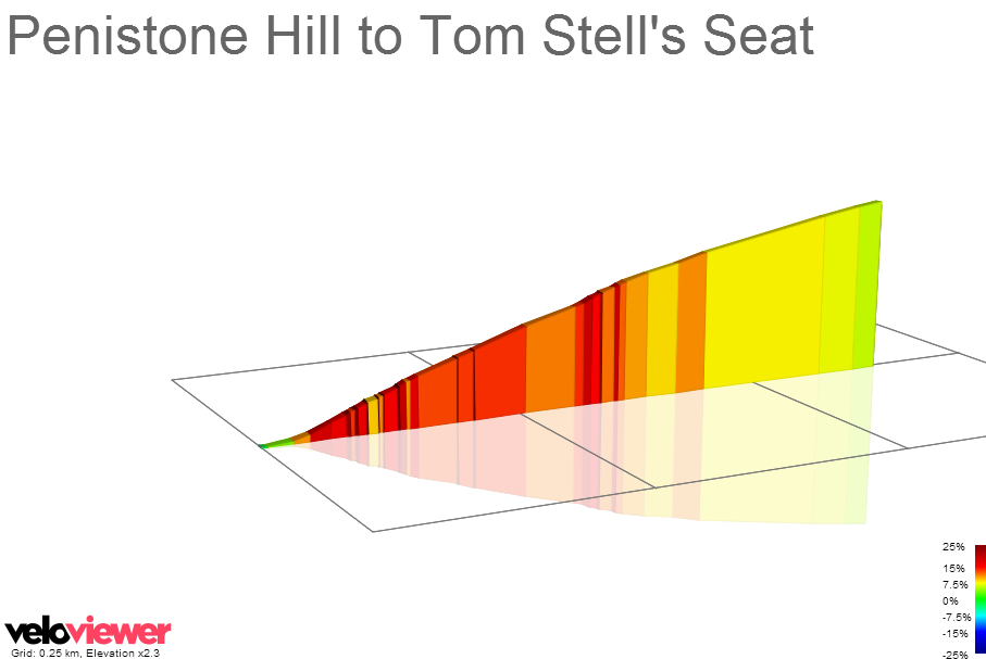 2D Elevation profile image for Penistone Hill to Tom Stell's Seat