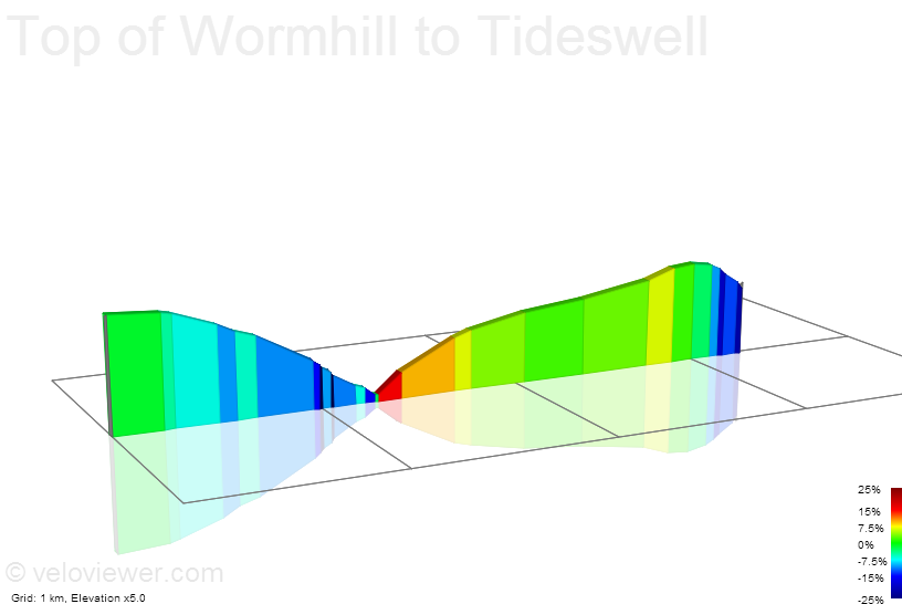 2D Elevation profile image for Top of Wormhill to Tideswell
