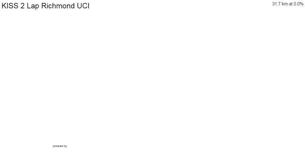 2D Elevation profile image for KISS 2 Lap Richmond UCI