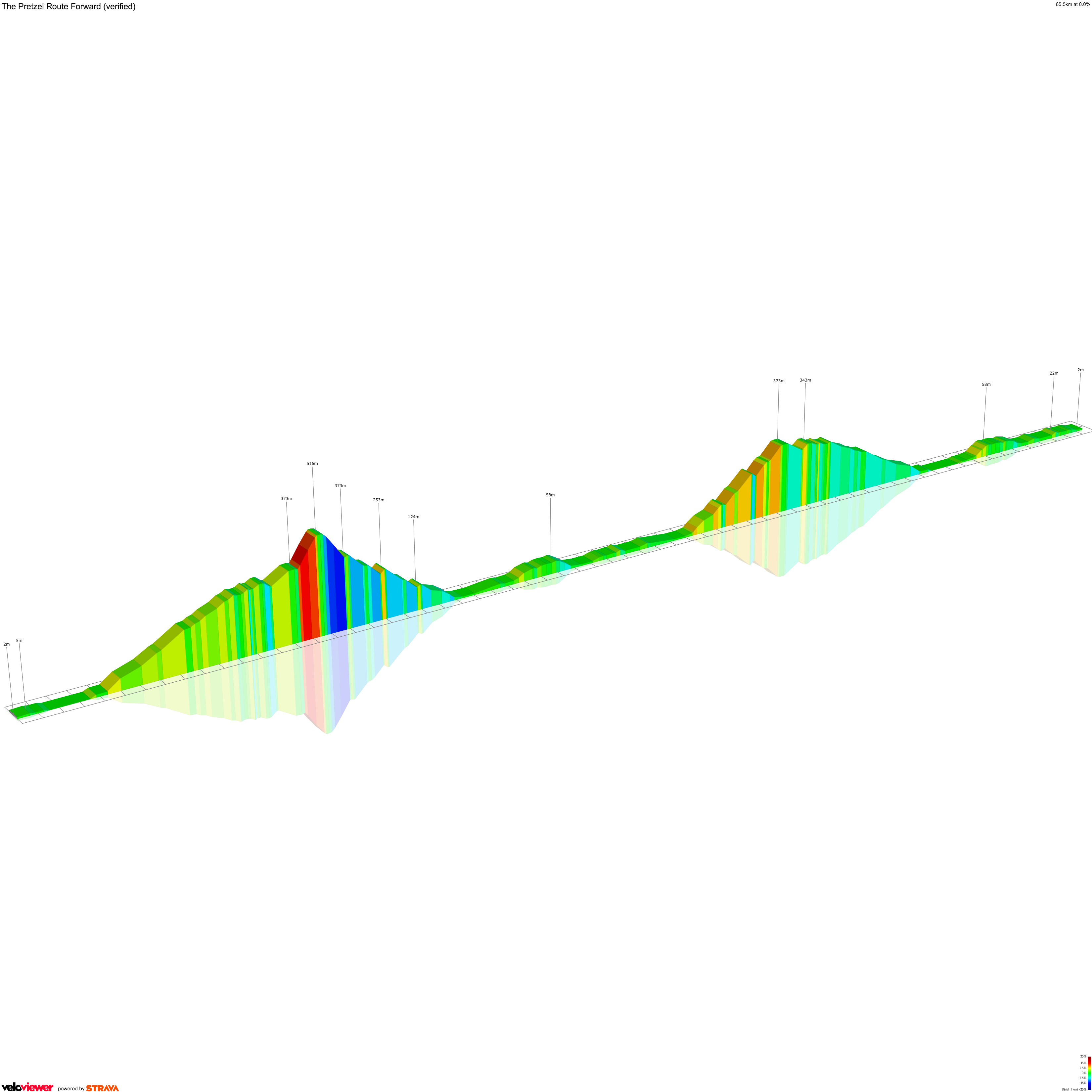 2D Elevation profile image for The Pretzel Route Forward (verified)