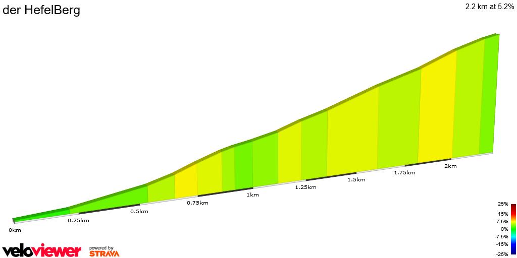 2D Elevation profile image for der HefelBerg